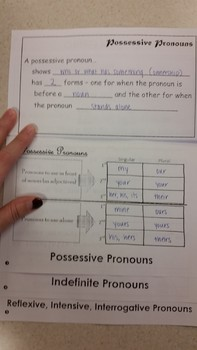 Types of English Pronouns Flipbook