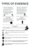 Types of Evidence Poster