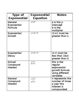 Types of Exponential Functions
