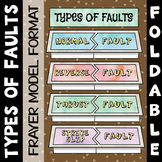 Types of Faults Foldable - Great for Interactive Notebooks