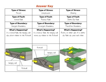 Types of Faults: Normal, Reverse, and Strike Slip Faults