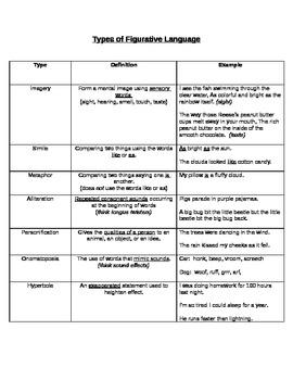 Types of Figurative Language explained