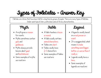 Types of Folktales Graphic Organizer