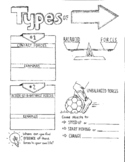 Types of Forces Sketch Notes
