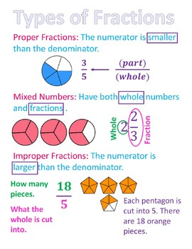 Types of Fractions Poster