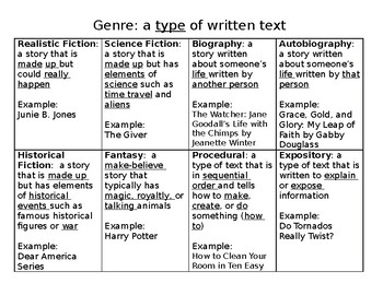 Types of Genres Review