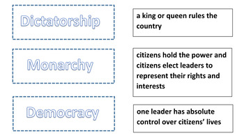 Types of Government/ US Government
