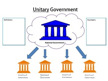 Types of Government: Unitary, Confederation, Federal