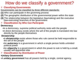 Types of Governments: 7th Grade GPS