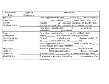 Types of Governments Fill in the Blank Chart