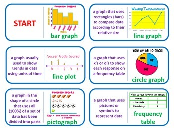 Types of Graphs Dominoes Match-up Activity