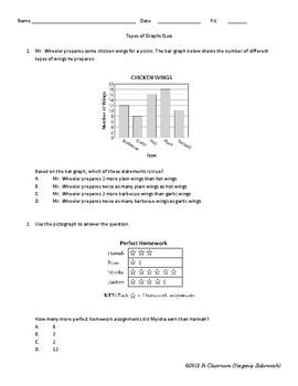 Types of Graphs Quiz