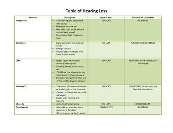 Types of Hearing Loss Chart