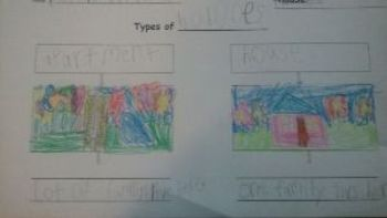 Types of Homes, Social Studies Tree Map