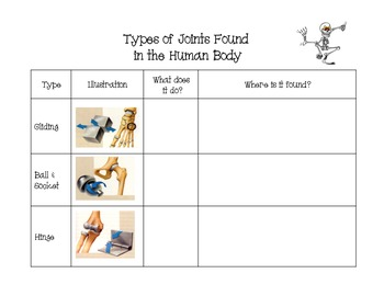 Types of Joints Chart