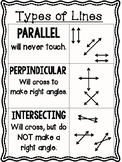 Types of Lines Reference Poster (Parallel, Perpendicular, Intersecting Lines)