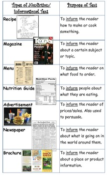 Types of Nonfiction/Informational Text