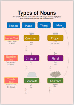 Types of Noun Flowchart/Graphic Organizer by Mr Assessment ...