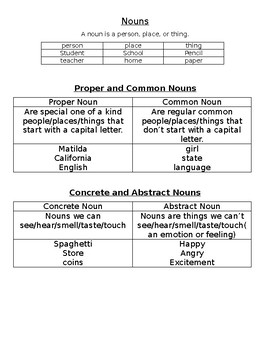 Types of Nouns Anchor Chart