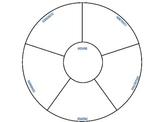 Types of Nouns Wheel Graphic Organizer
