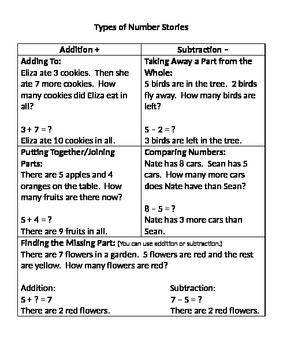 Types of Number Stories Printout