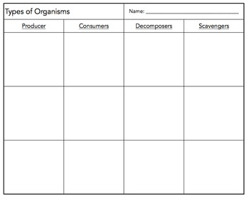 Types of Organisms Sort (Producers, Consumers, Decomposers, & Scavengers)