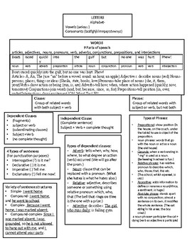 Chart with Basics for ELL : Parts of Speech, Simple Sentences, Clauses, Phrases