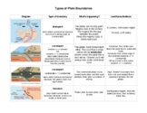 Types of Plate Boundaries: Reference Sheet