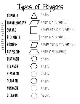 Types of Polgyons Mini-Poster