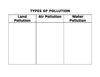 Types of Pollution Graphic Organizer