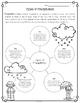 Types of Precipitation Diagram & Comprehension Questions