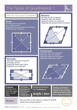 Types of Quadrilateral | Posters on the many different kinds of quadrilateral