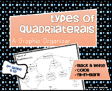 Types of Quadrilaterals - A Graphic Organizer