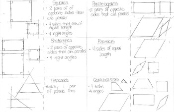 Types of Quadrilaterals Note Taking Foldable