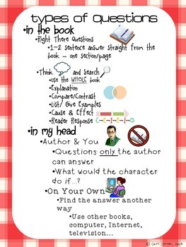 Types of Questions Anchor Chart