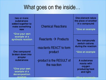 Types of Reactions Foldable Powerpoint