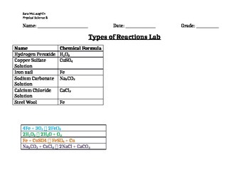 Types of Reactions Lab