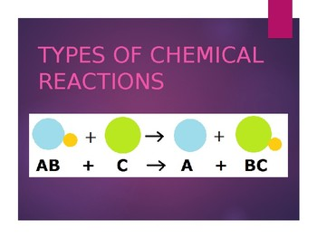 Types of Reactions in Chemistry Powerpoint