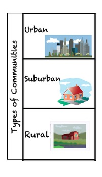 Types of Communities Foldable