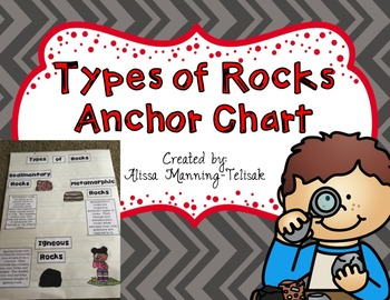 Types of Rocks Anchor Chart
