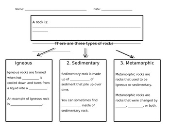 types of rocks graphic organizer differentiated by lauren levine. Black Bedroom Furniture Sets. Home Design Ideas