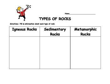 Types of Rocks graphic organizer