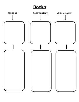 Types of Rocks tree map