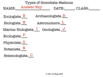 Types of Scientists Stations
