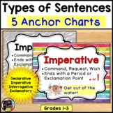 Types of Sentences & Punctuation: ANCHOR CHARTS / POSTERS