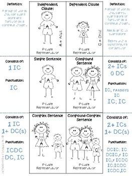 Types of Sentences Foldable