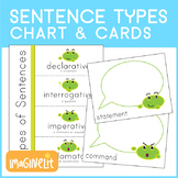 Types of Sentences Interactive Chart and Independent Pract