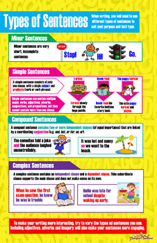 Types of Sentences Poster Anchor Chart