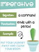 Types of Sentences Posters with a Cactus Succulent Theme