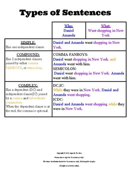 Types of Sentences: Simple, Compound, and Complex